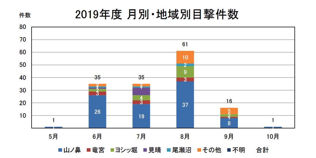 2019年度 月別・地域別目撃件数
