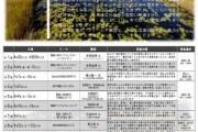 平成24年シーズン 「尾瀬を知る」フィールド講座 を開催します! (参加者募集中)